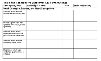 RIT Band Instruction Planning Templates for Foundational Skills