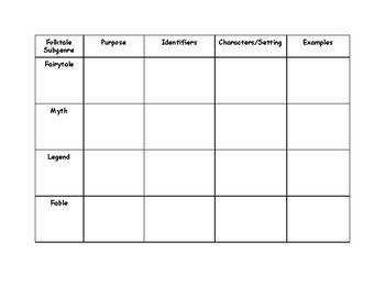 RL.2 Genre Chart for Folktales (Fairytales, Myths, Legends, and Fables)