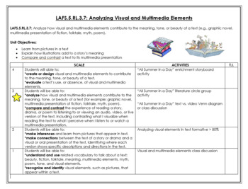 RL.3.7- Analyzing Visual and Multimedia Elements Scale