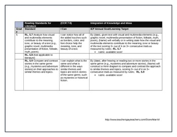 "RL Integration of Knowledge and Ideas I Can & IEP Goals ""Staircase"""