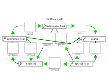 ROCK CYCLE and Geologic Scenarios: MINI-version (Highly Acclaimed)