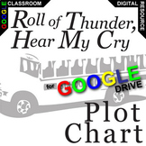 ROLL OF THUNDER,  Plot Chart Organizer Arc - Freytag (Crea