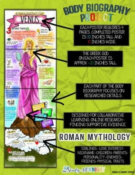 ROMAN GODS, ROMAN MYTHOLOGY BODY BIOGRAPHY PROJECT BUNDLE