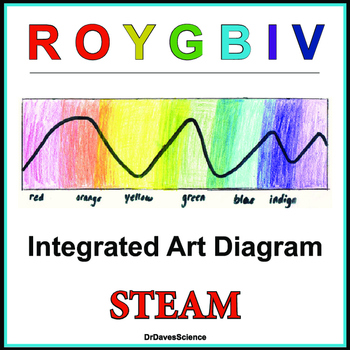 ROYGBIV Teaching