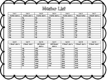 RTI Alternate Spelling List Part 1 (Short Vowels)