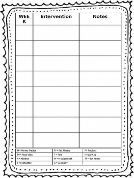 RTI Documentation Form