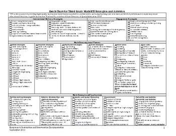 RTI Math Quick Chart of Strategies & Activities for 3rd Grade