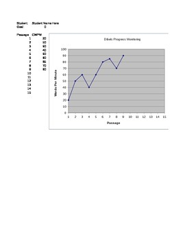 RTI Progress Monitoring Graphs - Single Class License