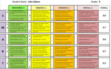 RTI: SMART Student Expectations Rubric