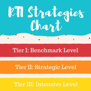 RTI Strategies Chart (editable) by Militello Creations | TpT