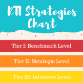 RTI Strategies Chart (editable)