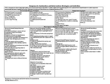 RTI Strategies Quick Chart
