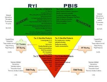 RTI/PBIS Detailed Pyramid - Printable!
