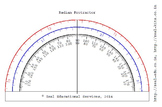 Radian and Degree protractor