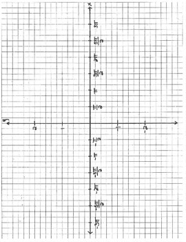Radians graph x axis -3 pi to 3 pi sin cos tan template