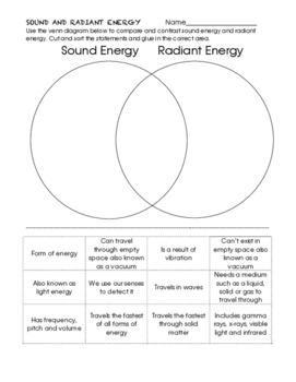 Radiant and Sound Energy Compare and Contrast Venn Diagram ISNB