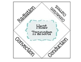 Radiation, Conduction, & Convection Foldable
