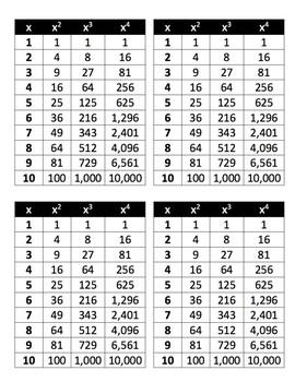 perfect squares cubes fourths chart by stella ranieri tpt