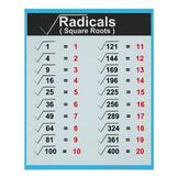 Radicals Square Roots Math Posters Aqua