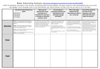 Radio Advertising - Analysis Chart