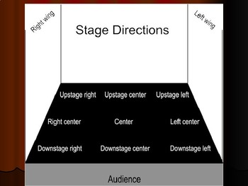 Drama, Theatre Arts, Stage Directions Unit