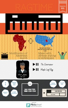 Ragtime Infographic