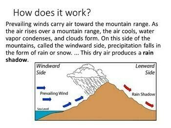 Rain Shadow Effect PowerPoint by HappyEdugator | TpT