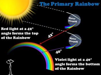 Rainbow Formation PowerPoint
