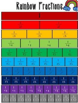 Rainbow Fraction chart
