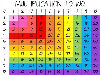 Rainbow multiplication chart by teaching memoirs tpt for Table upto 20