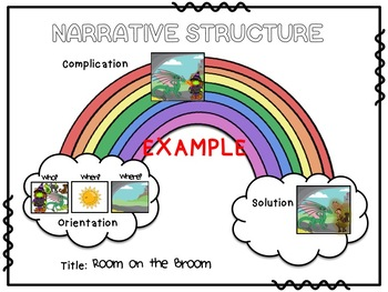 Rainbow Narrative Structure Poster and Graphic Organizers Literacy US