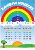 Rainbow Numbers to 10