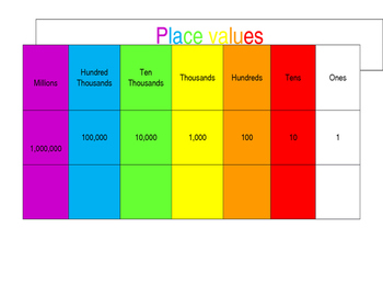 Rainbow Place Value chart