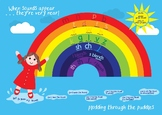 Rainbow Poster showing how development of sounds in speech