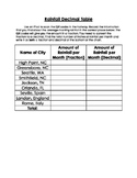Rainfall Math Project