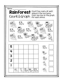 Rainforest Count and Graph