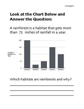 Rainforest Rainfall Chart