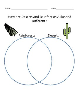 Rainforest and Desert Comparison Venn Diagram