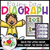 Rainy Day Diagraphs (Ch, Sh, Th, Wh, Ph)