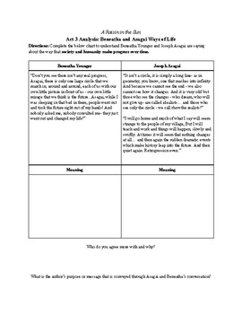 Raisin in the Sun - Close Reading Act 2 for Theme