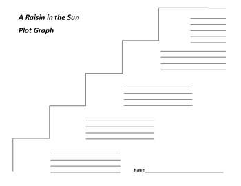 A Raisin in the Sun Plot Graph - Lorraine Hansberry