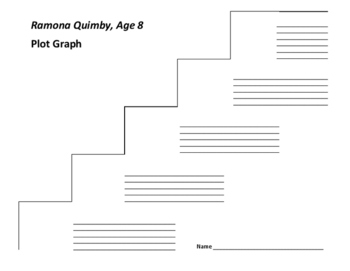 Ramona Quimby, Age 8 Plot Graph - Beverly Cleary