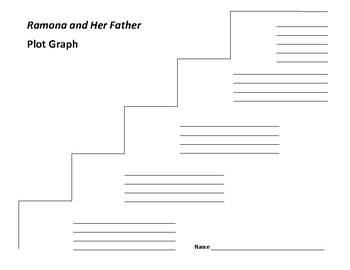 Ramona and Her Father Plot Graph - Beverly Cleary