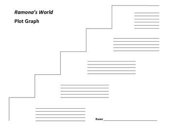 Ramona's World Plot Graph - Beverly Cleary
