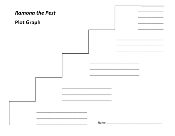 Ramona the Pest Plot Graph - Beverly Cleary
