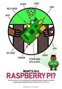 Raspberry Pi Poster - High Quality