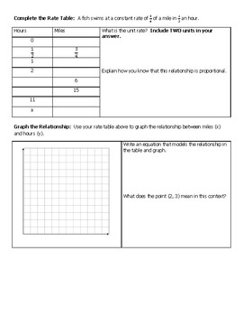 Rate Tables, COP, and Graphing Proportional Relationships