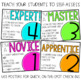 Levels of Understanding Posters | Self Assessment Posters