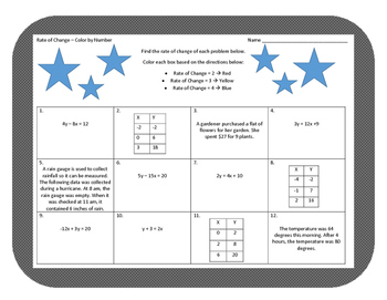 Rate of Change Color by Number Worksheet