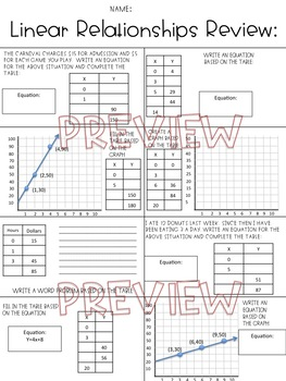 Rate of Change Review (Linear Relationships Review) Worksheet
